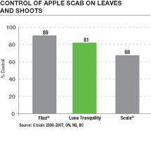 Control of Apple Scab on apple tree leaves and shoots using Luna Tranquility fungicide