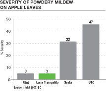 Reduction in severity of Powdery Mildew on apple tree leaves using Luna Tranquility