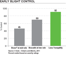 Control of Early Blight using Luna Tranquility fungicide