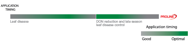 Optimal application timing of Proline fungicide to control leaf diseases and DON reduction