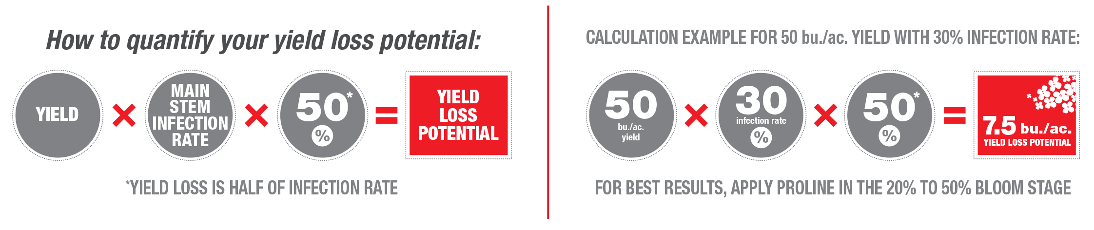How to quantify your yield loss potential.