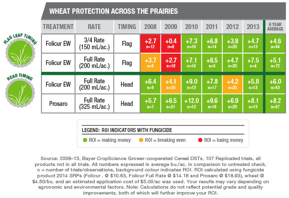 Wheat at $4.50/bu.