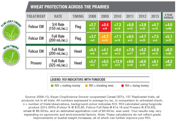 Wheat at $6.50/bu.