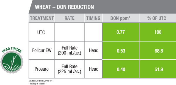 Wheat - DON Reduction