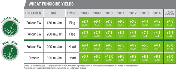 Wheat Fungicide Yields
