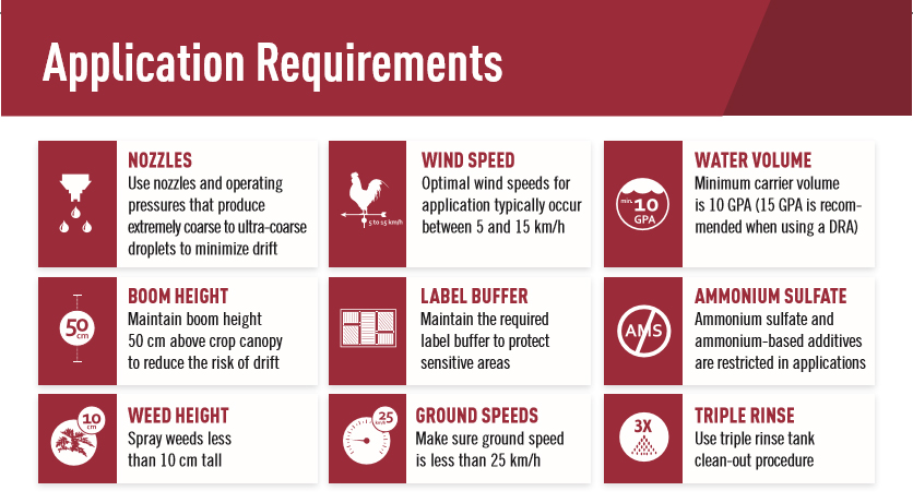 Application requirements for Roundup Ready Xtend Crop System