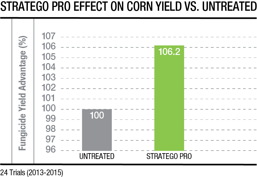 Stratego PRO fungicide corn yield vs. untreated