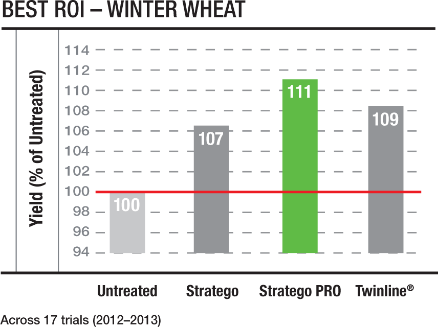 Best ROI Winter Wheat