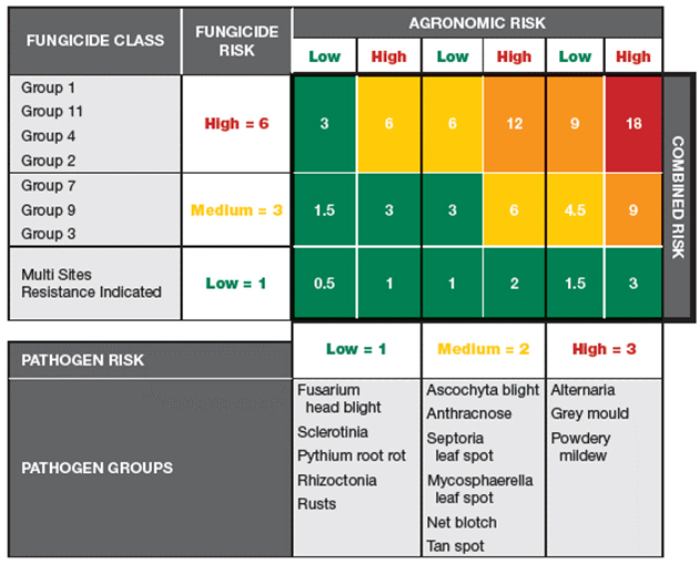 fungicide resistance chart