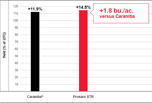 Wheat yield of Bayer Prosaro XTR fungicide vs. Caramba fungicide