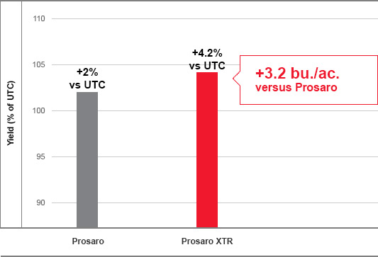 Barley yield of Bayer Prosaro XTR vs. Prosaro fungicide