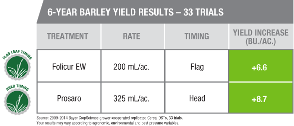 6-Year Barley Yield Results - 33 Trials