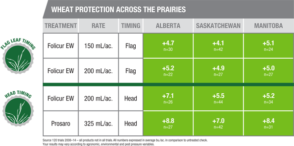 Protection Across the Prairies