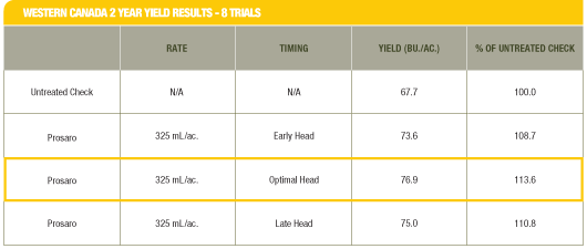 Western Canada 2 Year Yield Results - 8 Trials