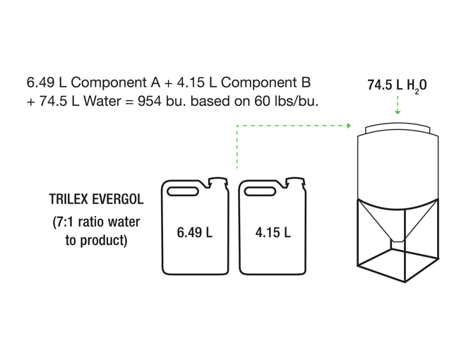 Trilex EverGol tank mixing of 6.49 litres of component A and 4.15 litres of component B