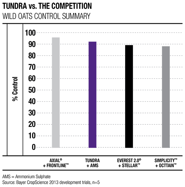 Tundra VS. Competition: Wild Oat Control